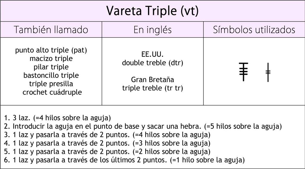 Vareta triple